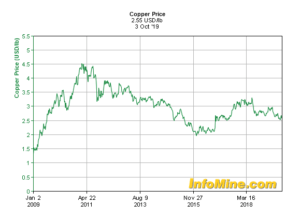 Global copper prices peak